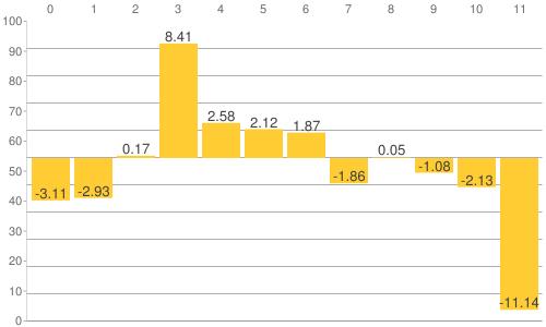 NY金・プラチナ・銀と原油、為替、主要株価指数の騰落率比較チャート:2014年3月26日までの年初来騰落率